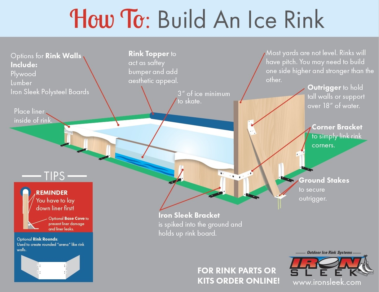 Genial How To Build A Backyard Rink
